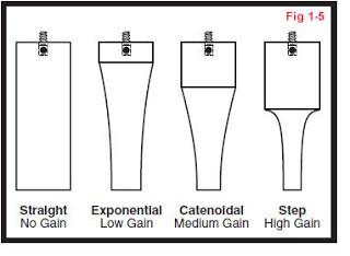 straight  No Gain  Fig 1.5  Exponønual Catenoldal  Low Gain Modium Gain Hign ain